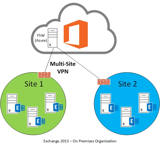 site to site vpn configuration example