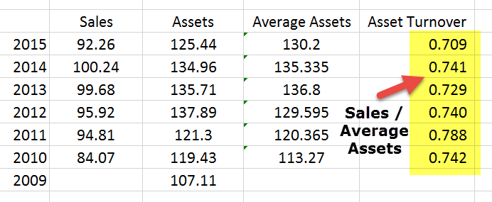 an example of fixed assets is quizlet