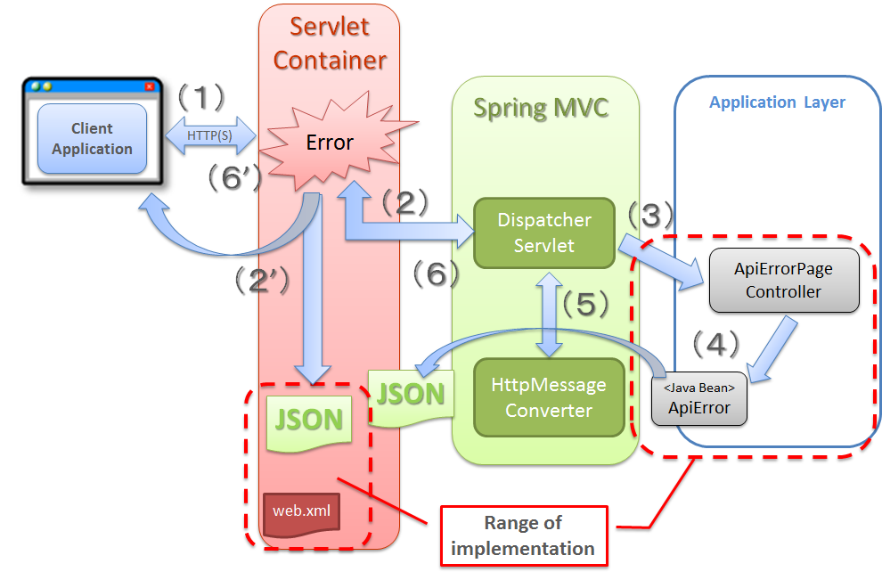 restful web services exception handling example