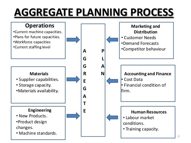 explain net requirement planning in operations management with example