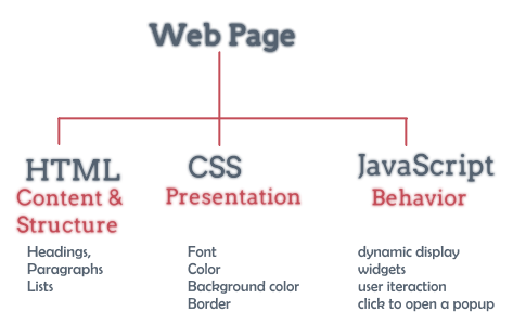 difference between javascript and jquery with example
