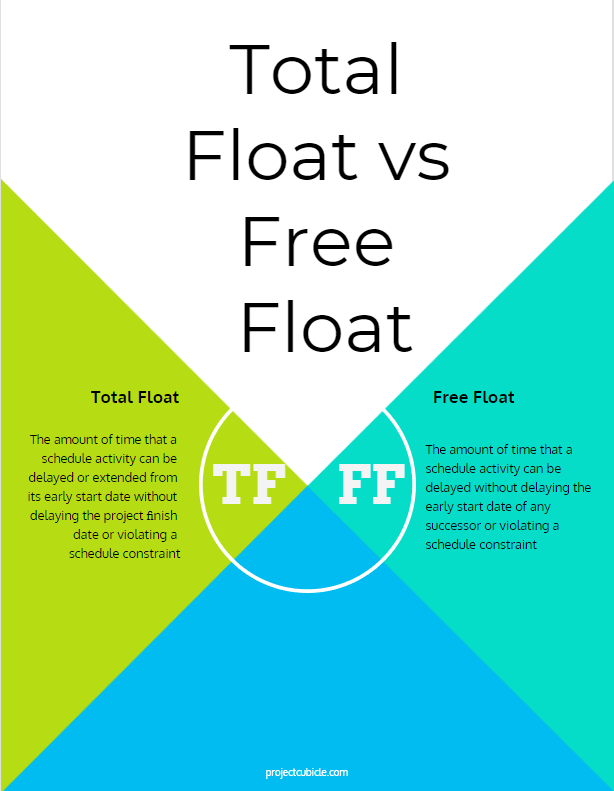 example of total float and free float