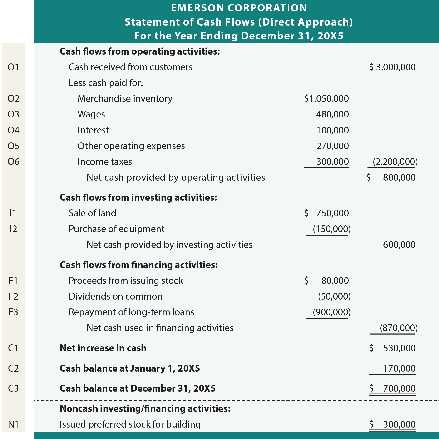 direct and indirect cash flow statement example