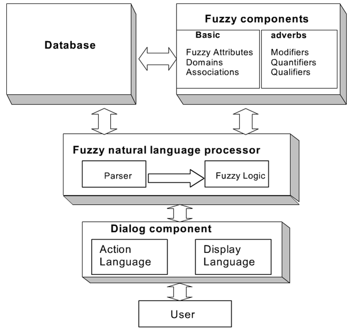 fuzzy logic inference system example