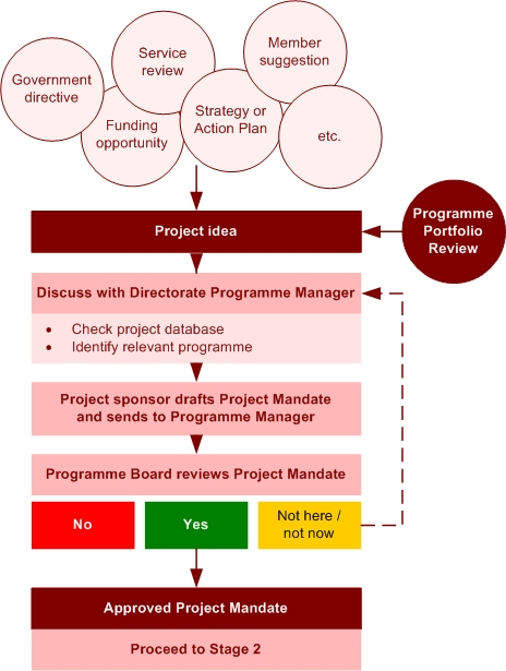 stage 2 archaeological assessment proposal example