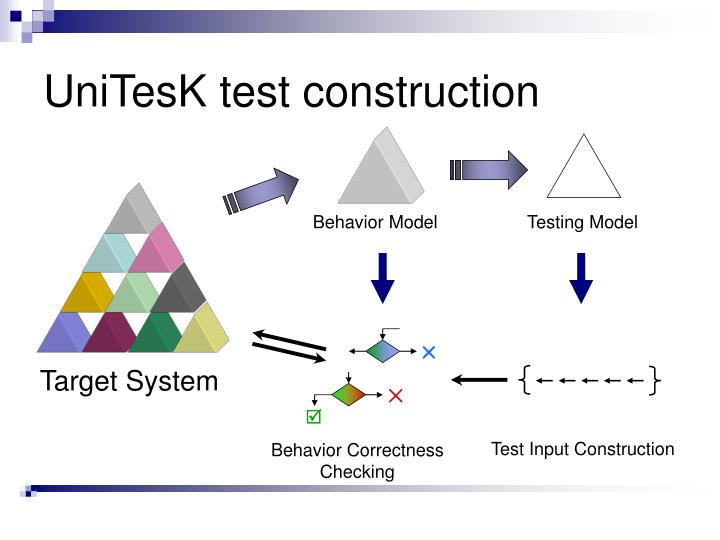 integration testing with real time example