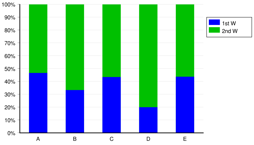 example of bar graph with explanation
