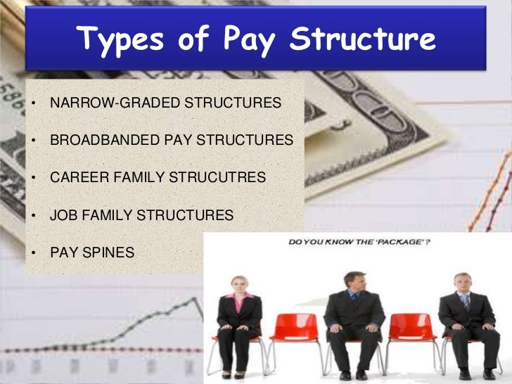 salary structure in india example