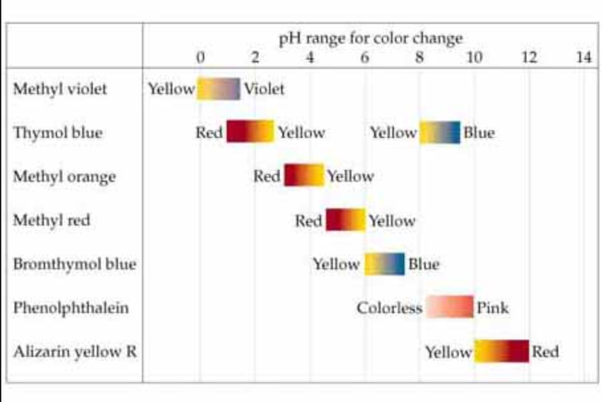 what is an acid base indicator give one example
