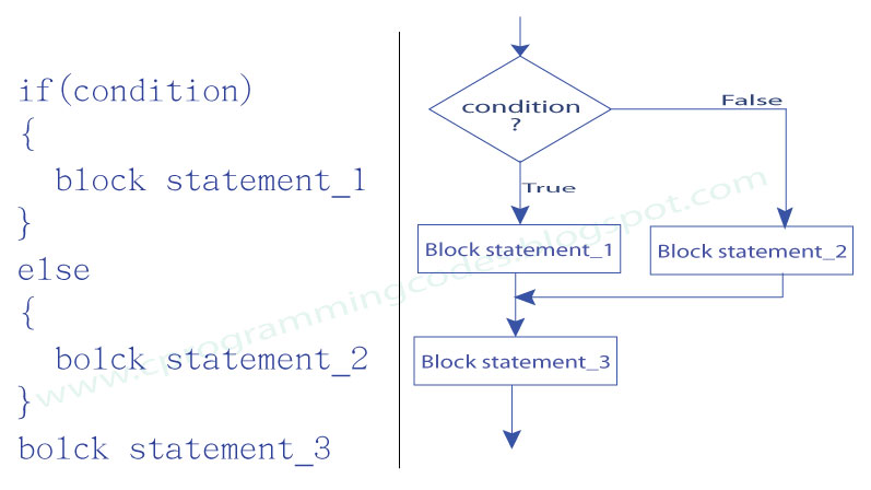 block threads on condition variable example in c