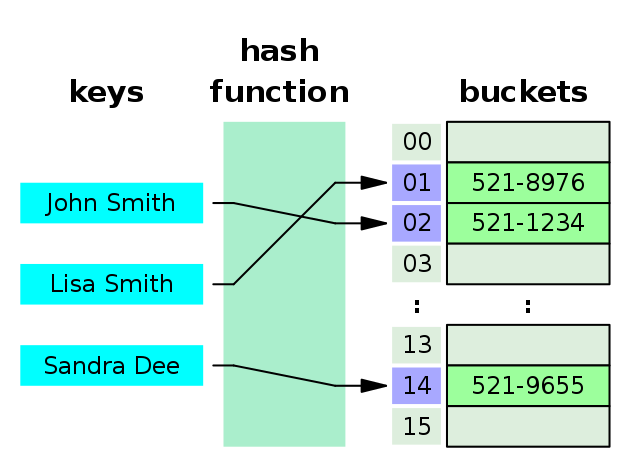 hash table example in data structure