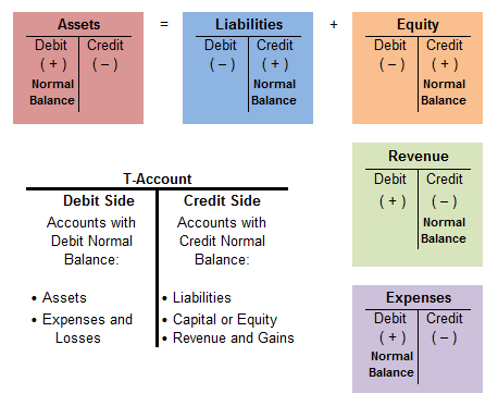 what is credit and debit in accounts with example