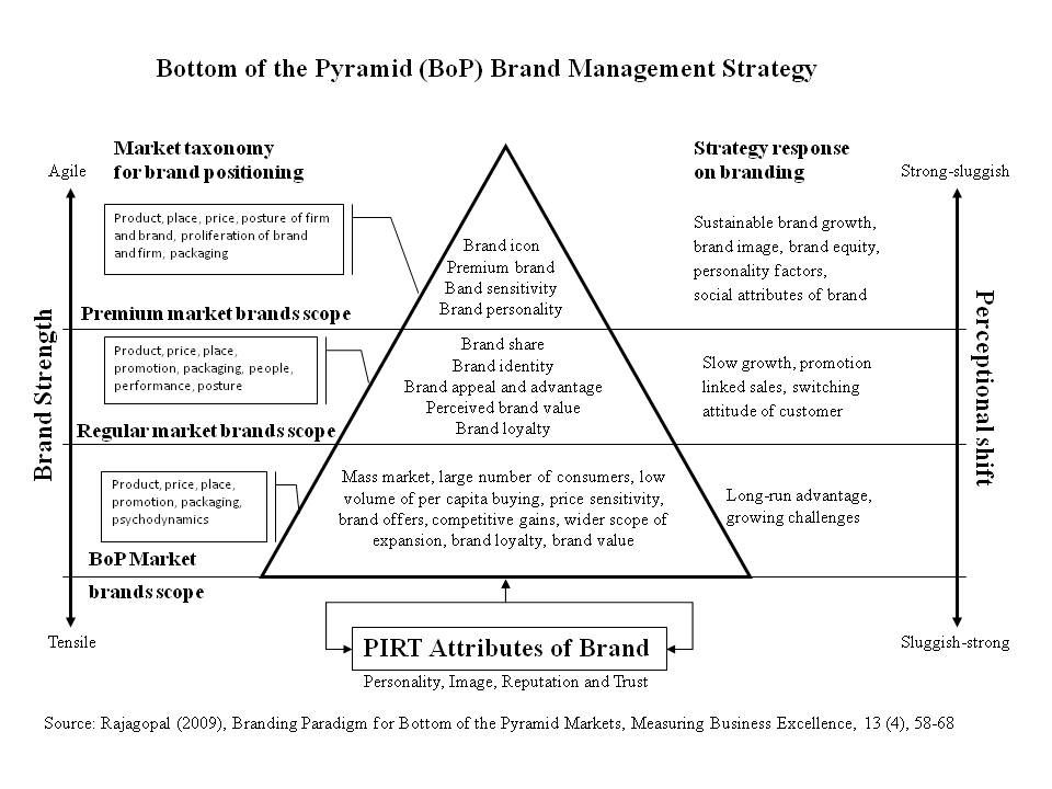 example of identity management theory