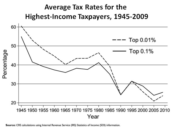 an example of progressive taxation by canadian govt