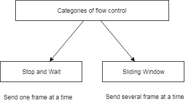 stop and wait flow control example