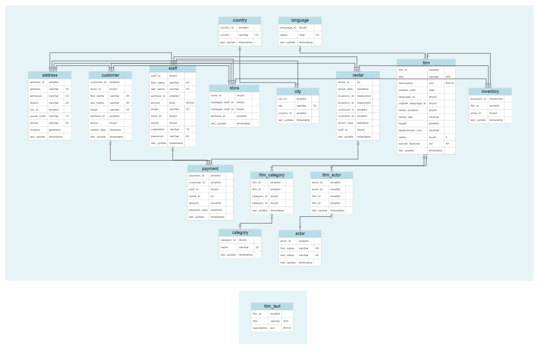 example of schema less database