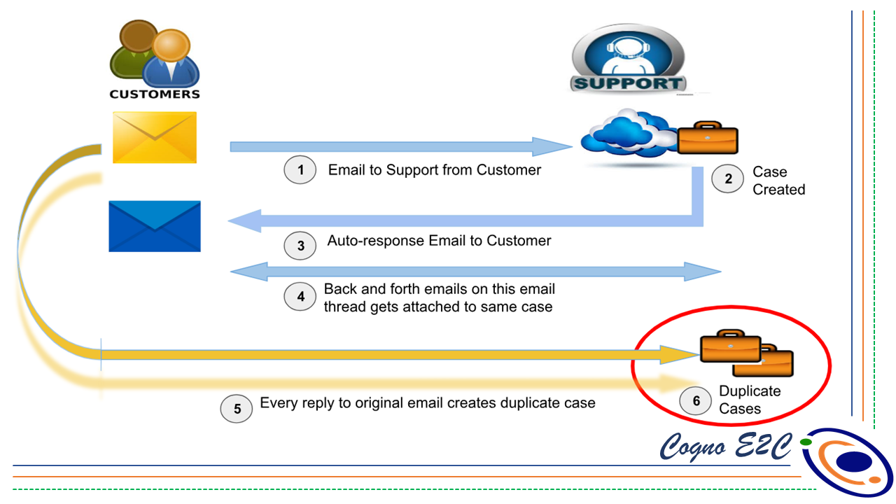 email to case in salesforce example