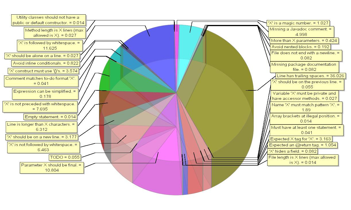 example of pie chart in statistics