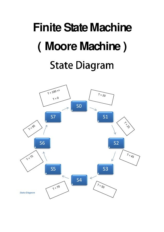 moore state machine vhdl example