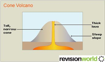 what is an example of a cinder cone volcano
