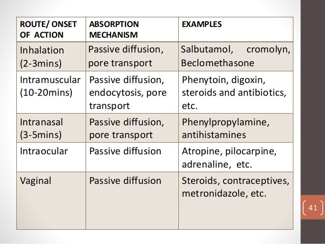 what is an example of parenteral drug administration
