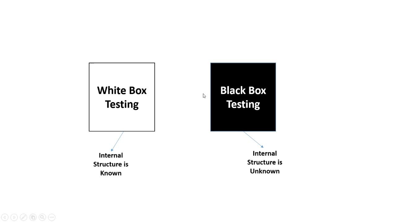 what is white box testing with example